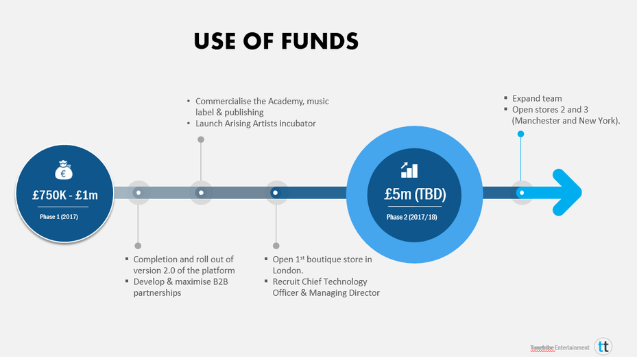 'Use of Funds' pitch deck slide